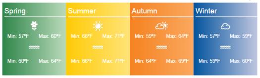 azores weather range